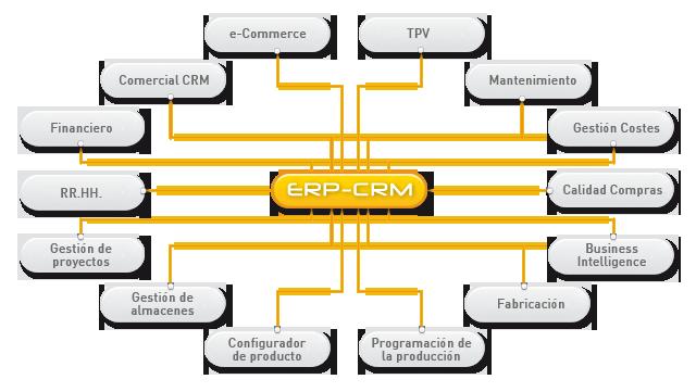 Módulos Funcionales Erp Doecsystem